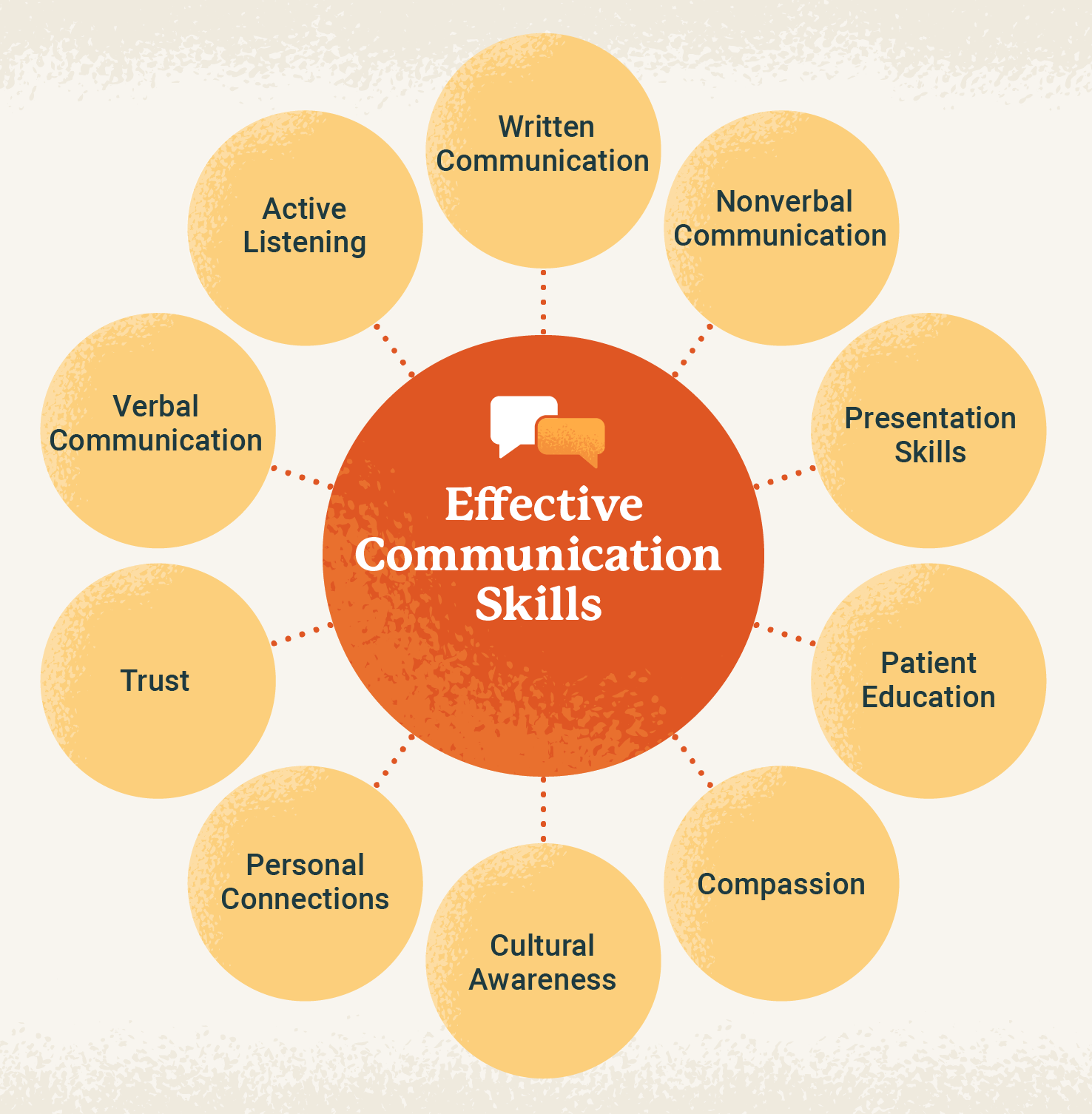 effective communication skills for nurses