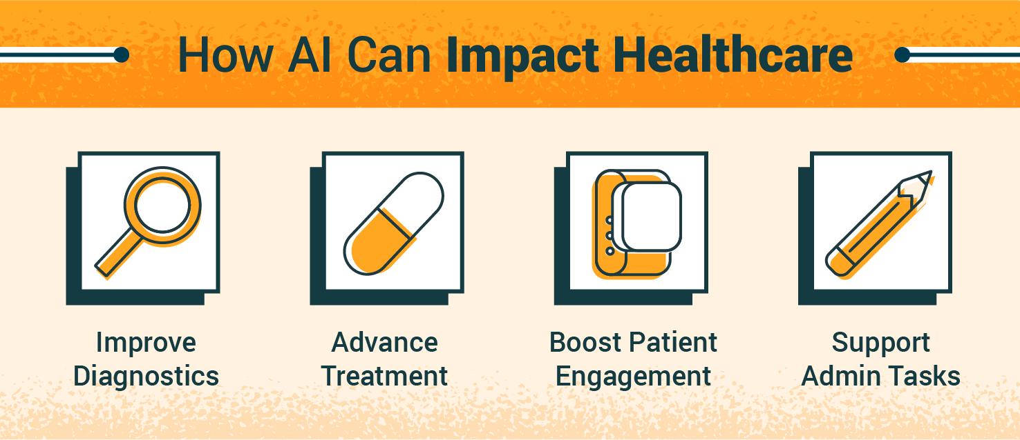 four ways AI can impact health care: improve diagnostics, advance treatment, boost patient engagement, support admin tasks