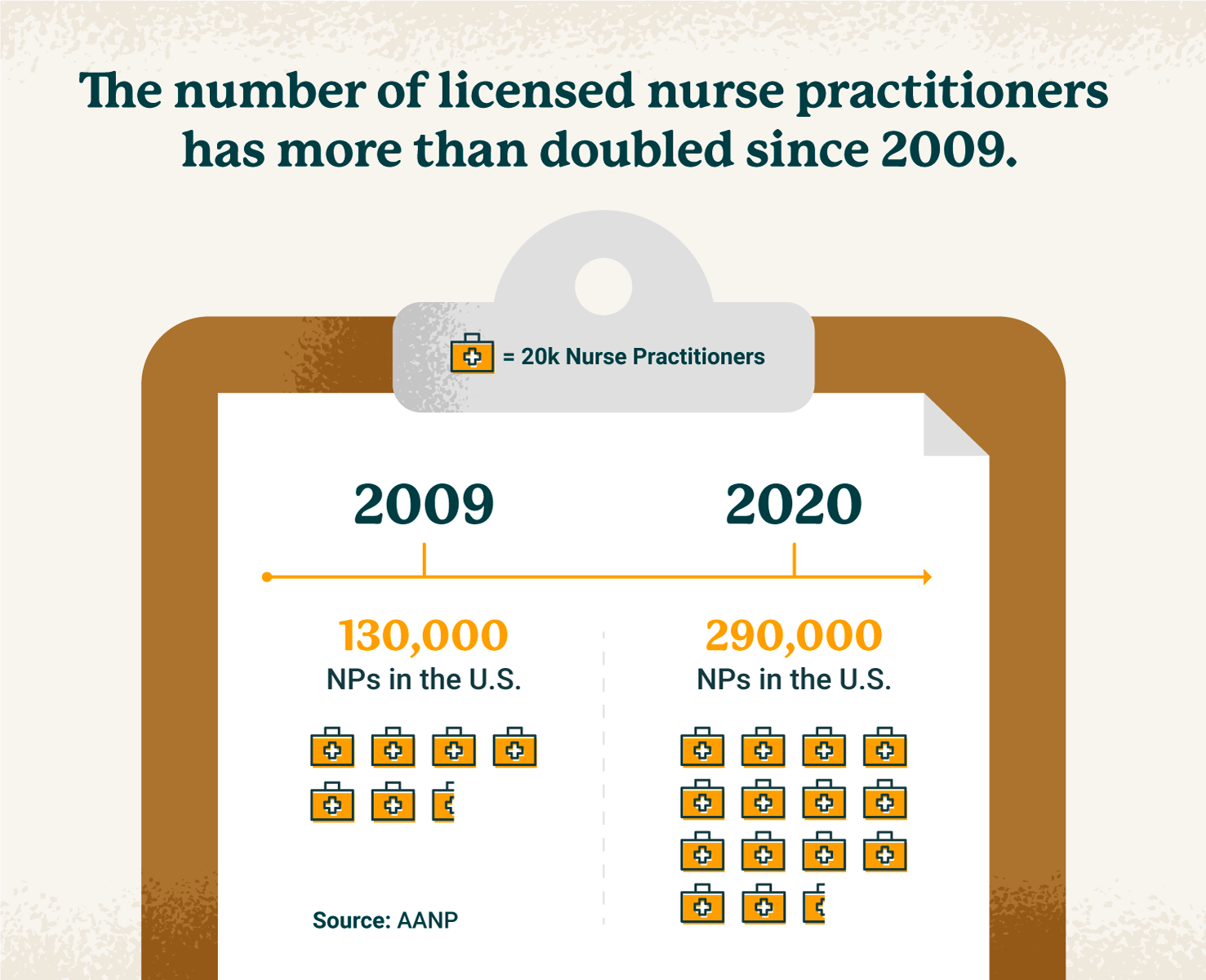 visual showing number of NPs has more than doubled since 2009