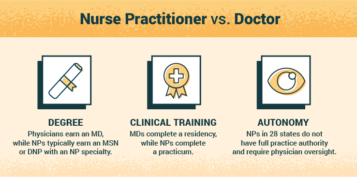 key differences of a nurse practitioner vs. doctor