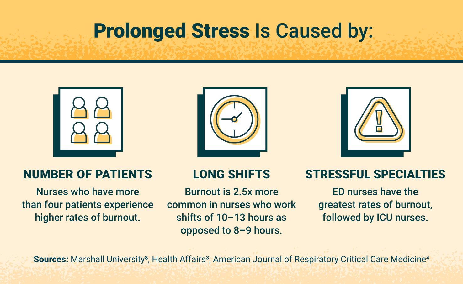 three causes of prolonged stress