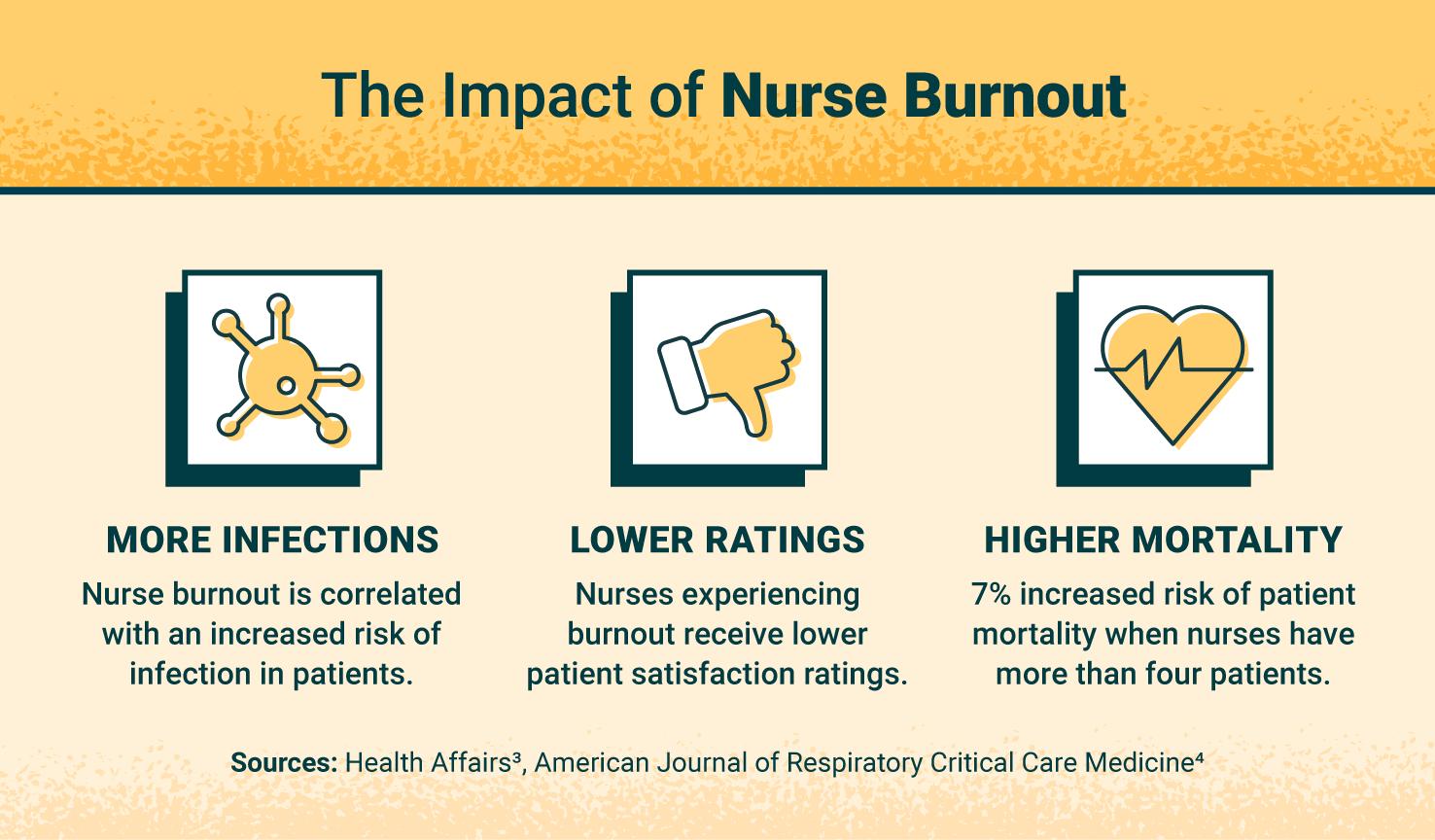 impacts of nurse burnout