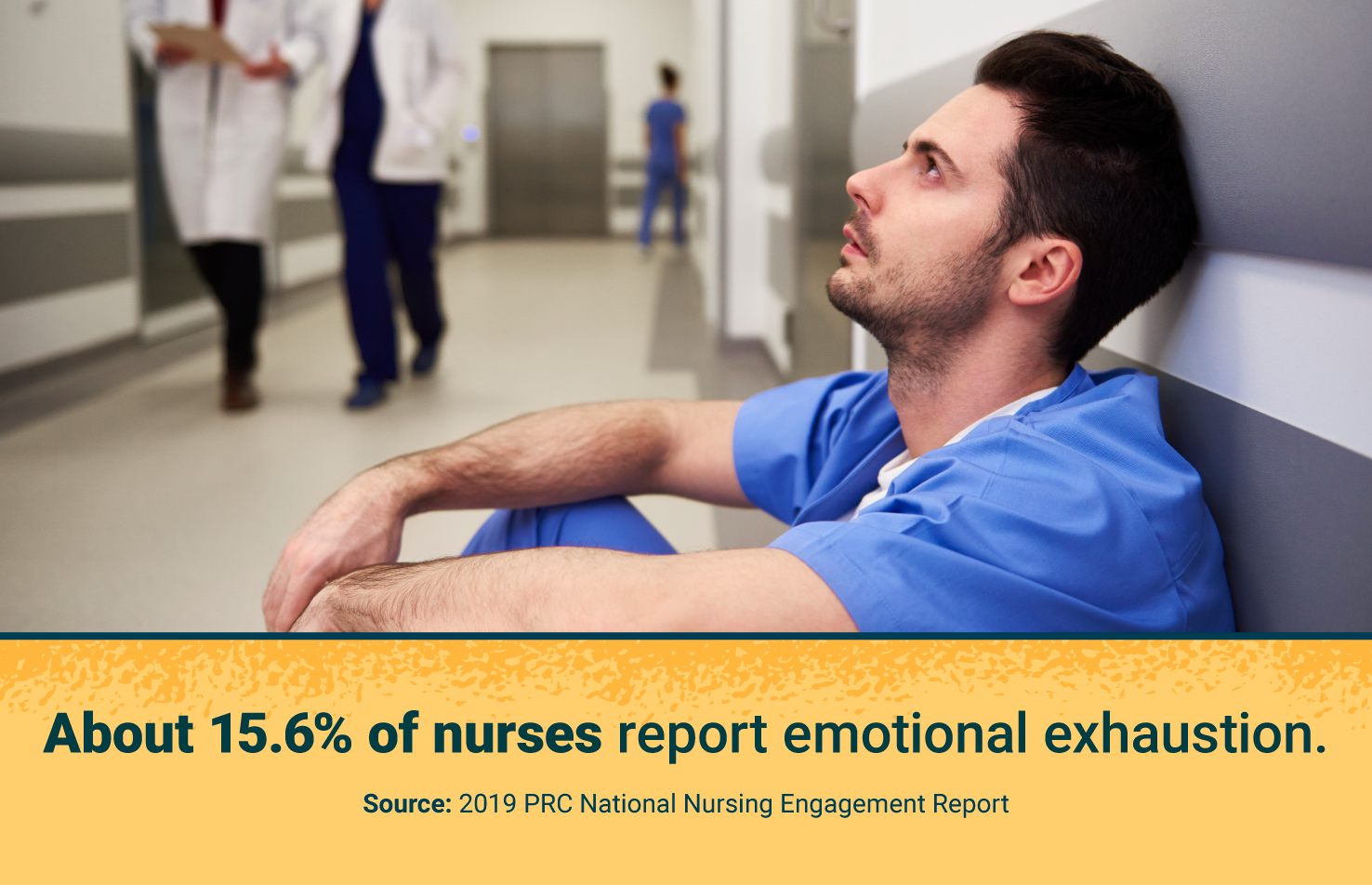 About 15.6% nurses report emotional exhaustion