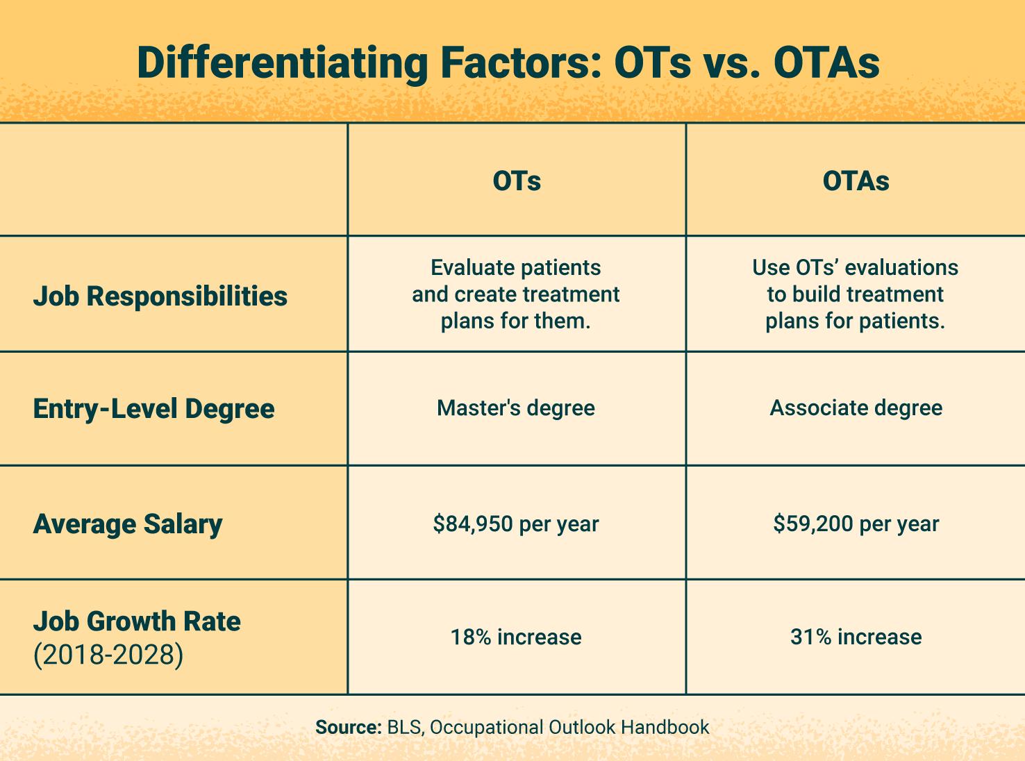 chart showing differences between OT vs OTA