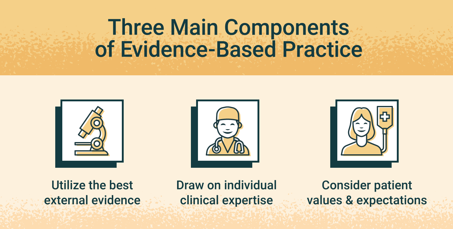 illustration of components of evident based practice in nursing.