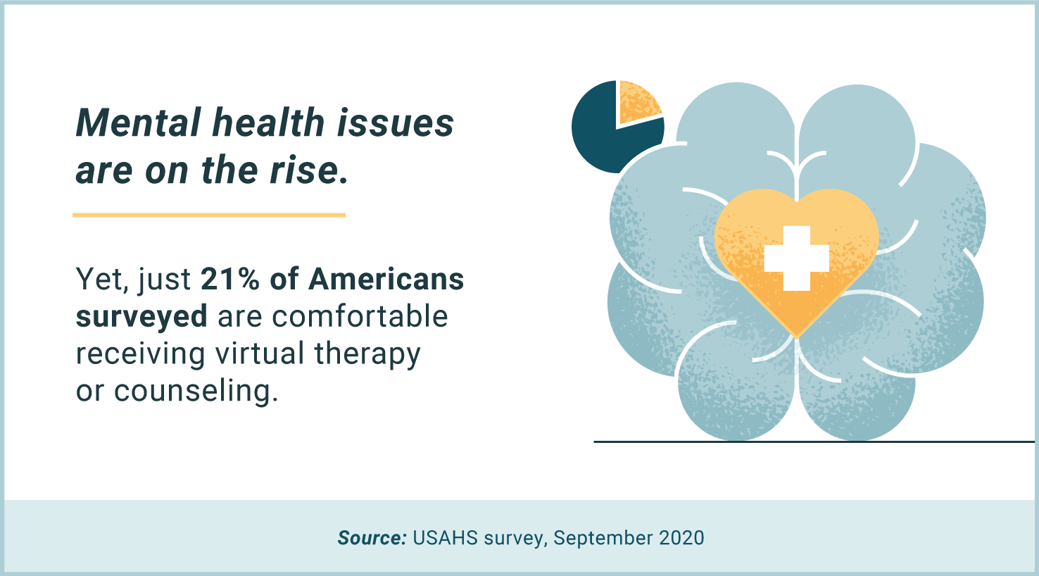mental health issues are on the rise, yet most Americans uncomfortable with virtual therapy