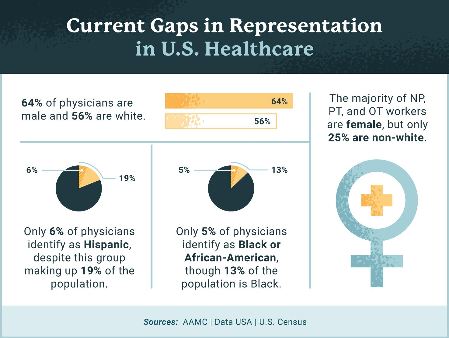 gaps in representation visual