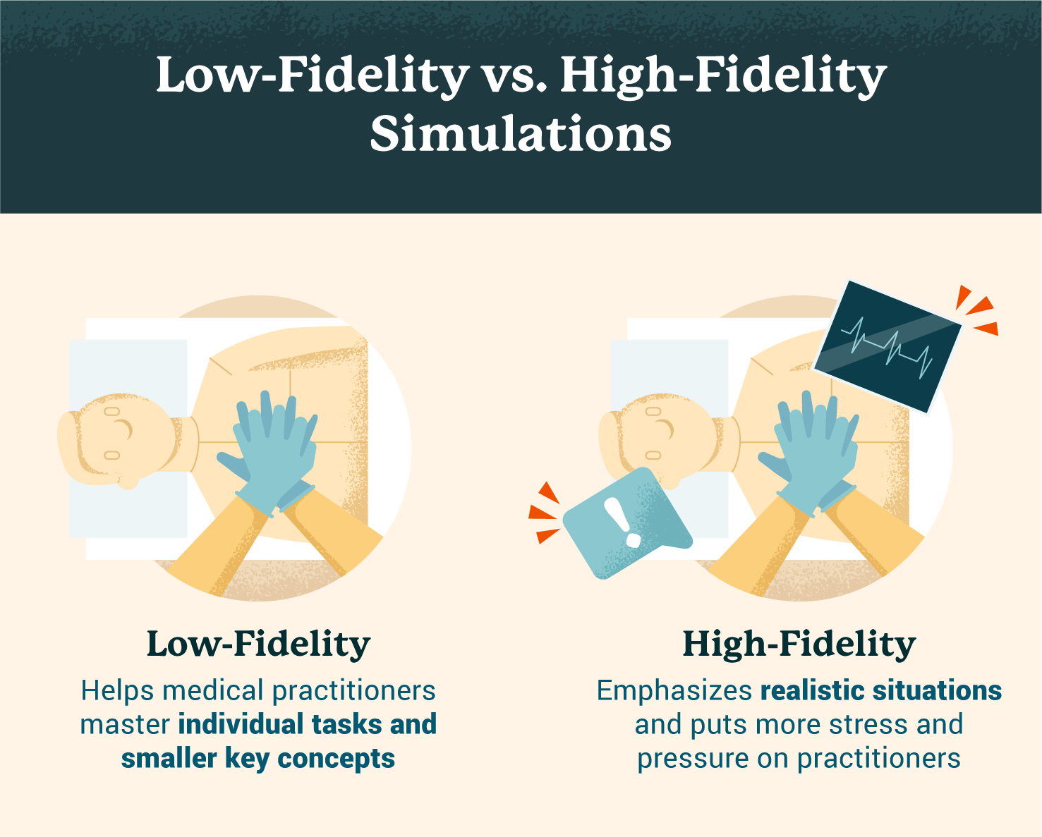 low fidelity vs high fidelity simulation based learning illustration