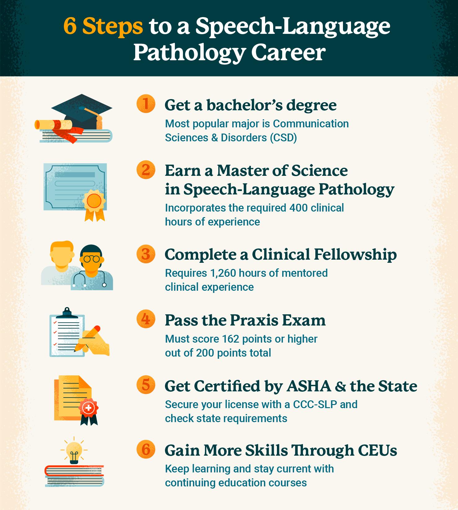 6 steps to a speech language pathology career graphic