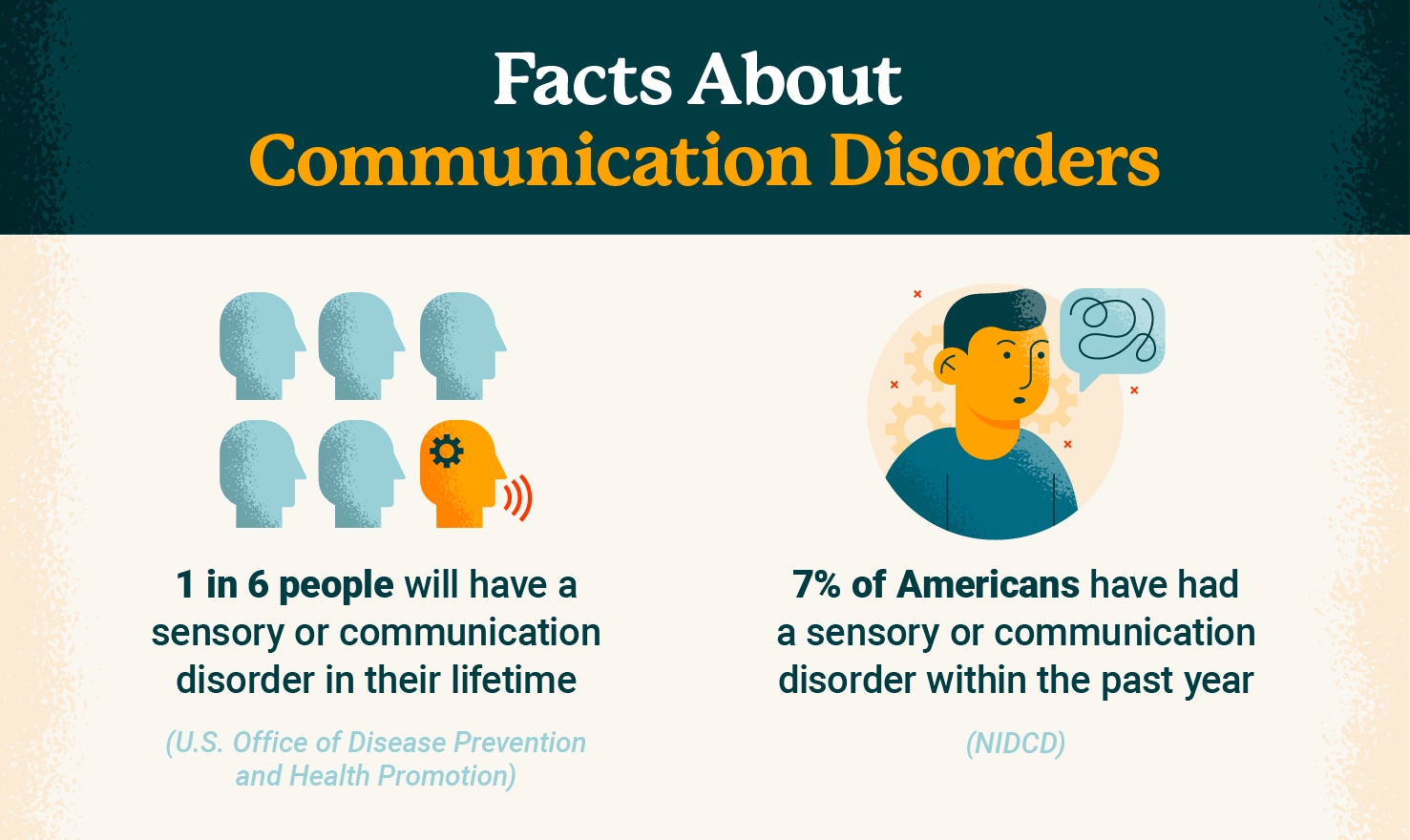 Facts about communication disorders graphic