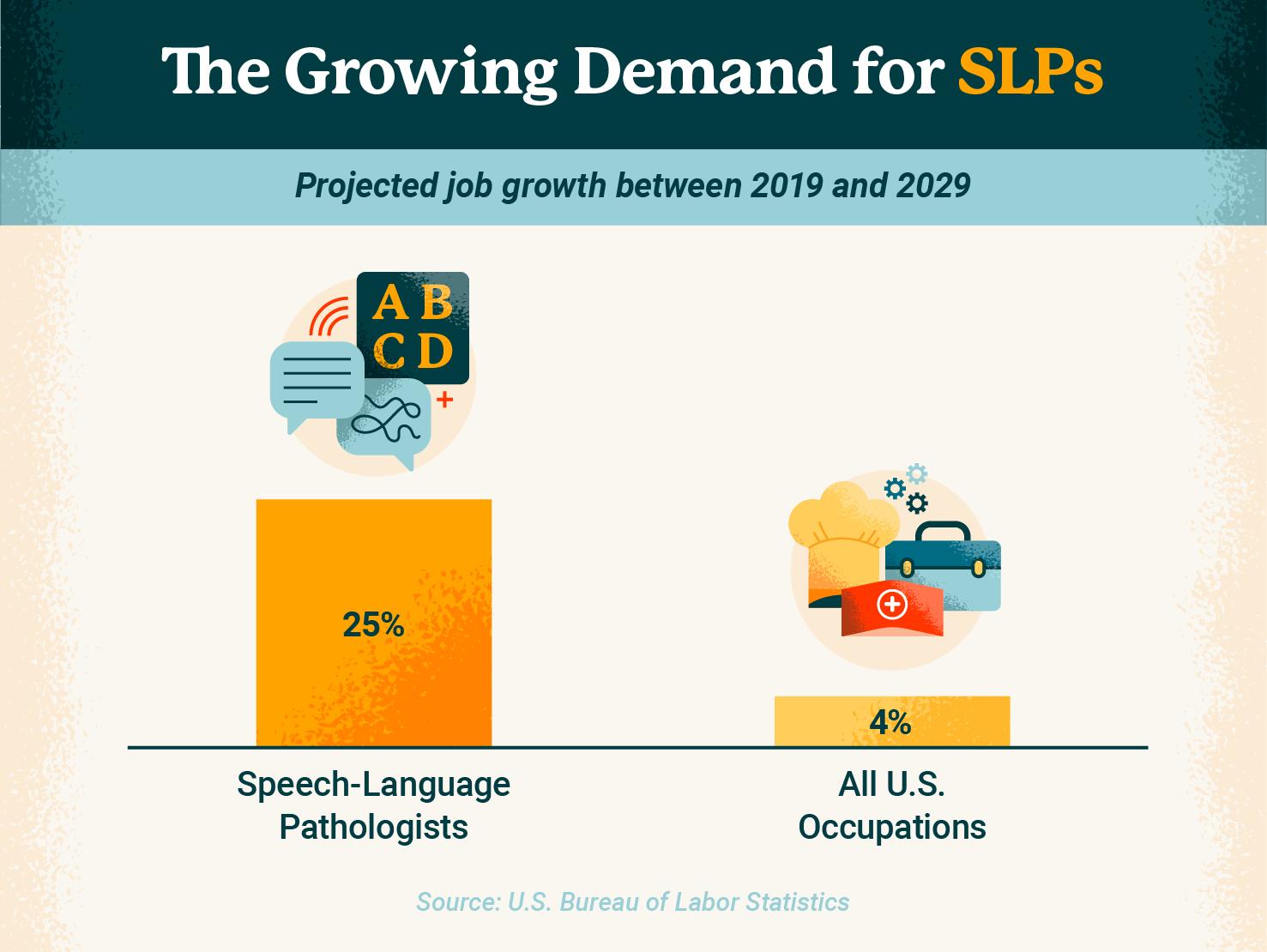 Growing demand for speech language pathologists bar graph