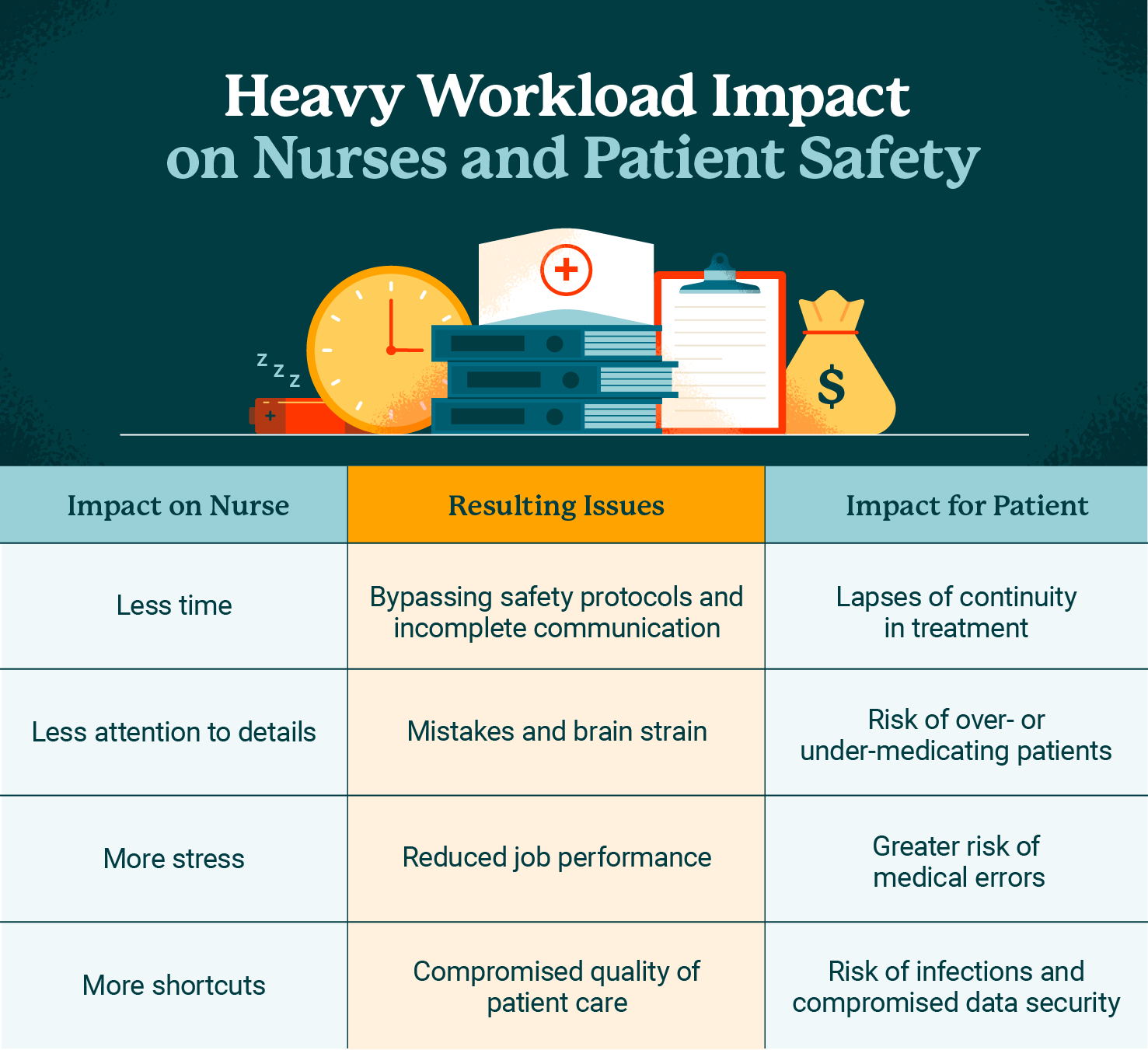 Heavy workload impact on nurses and patient safety graphic