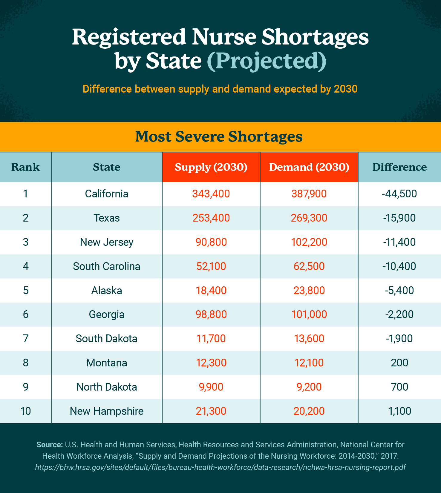 Registered Nurses Shortages by State graphic