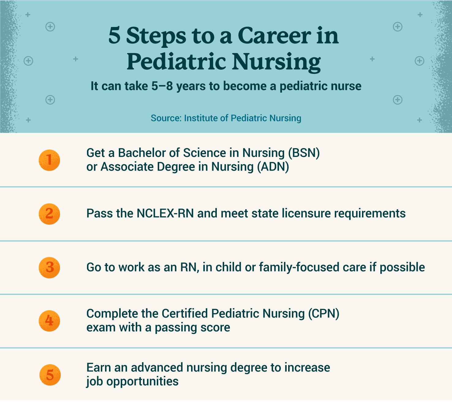 5 steps to career in pediatric nursing graphic