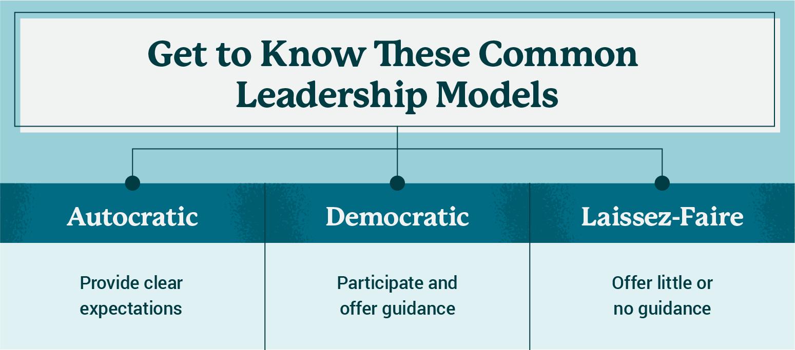 commnon leadership models image