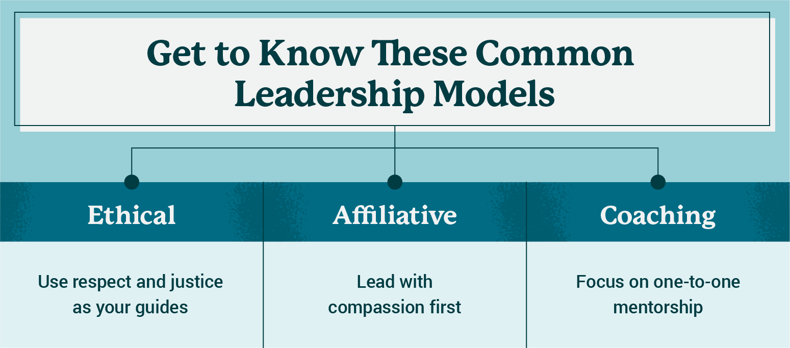 common leadership models image