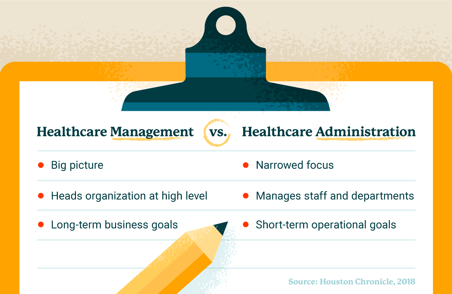 Graphic of differences between healthcare management and healthcare administration