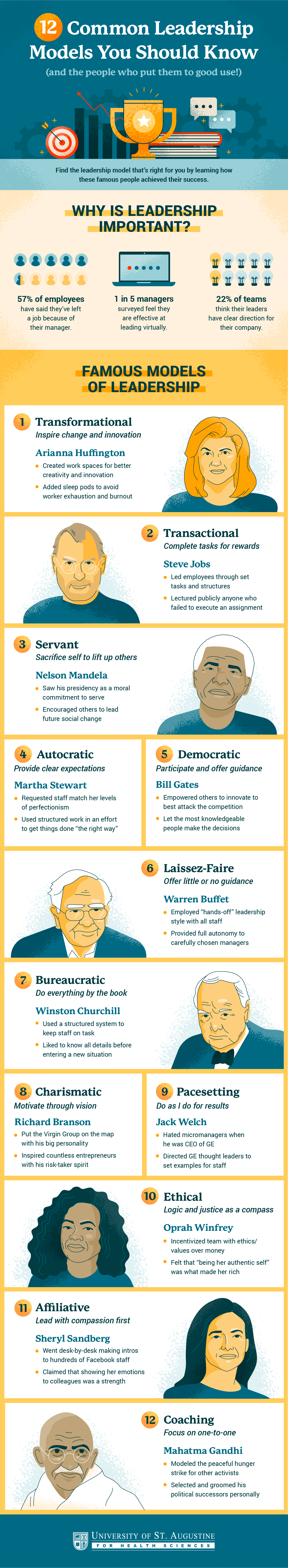 common leadership models infographic