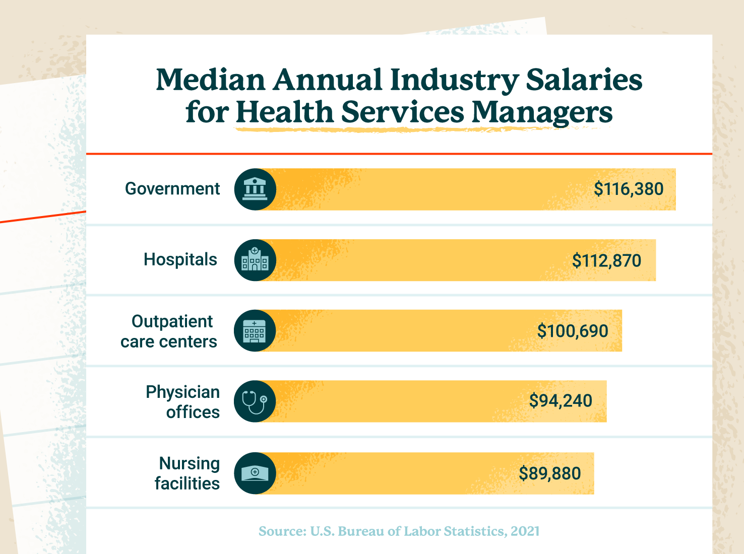 Median salaries for healthcare services managers by industry