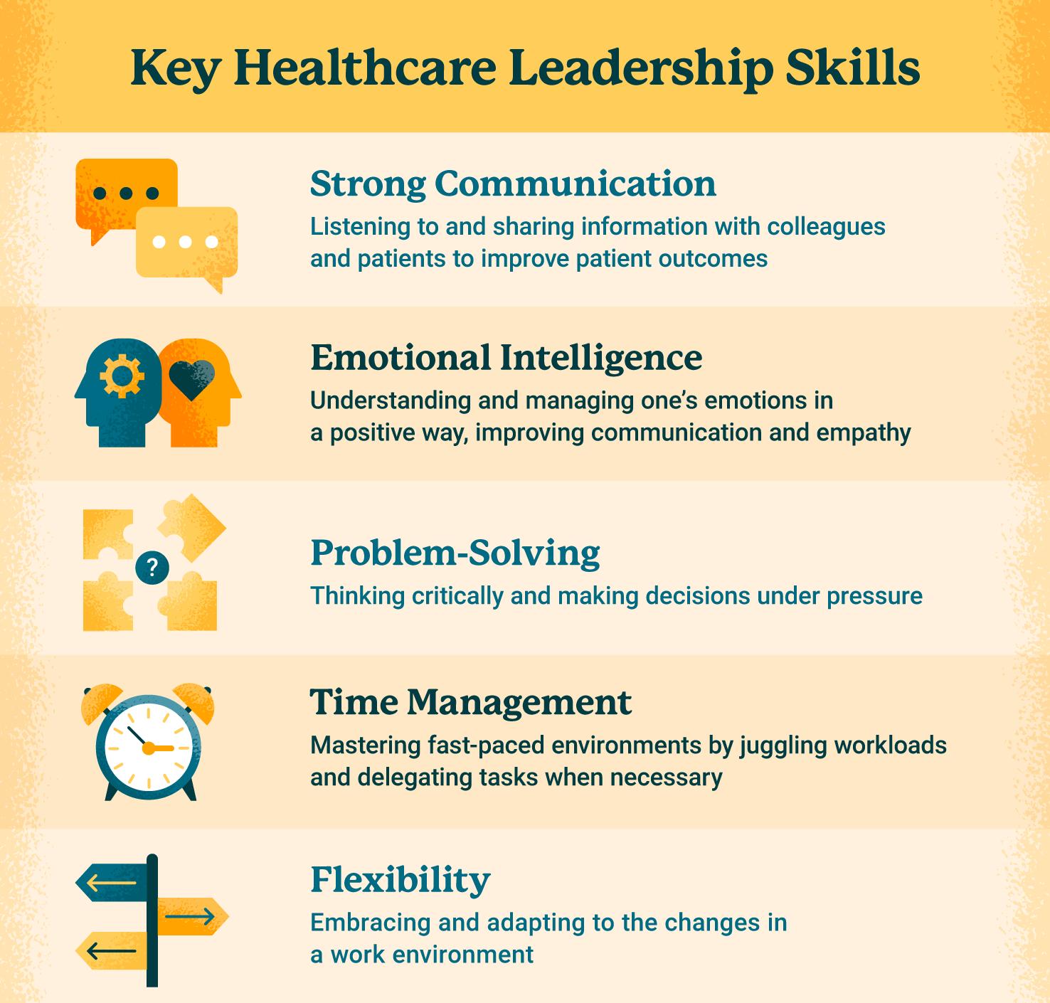 List of key healthcare leadership skills graphic